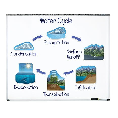 Obří magnetický koloběh vody